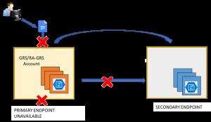 Azure Storage Account Failover