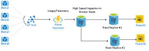 LoT Scenario with PostgreSQL Read scale Replicas