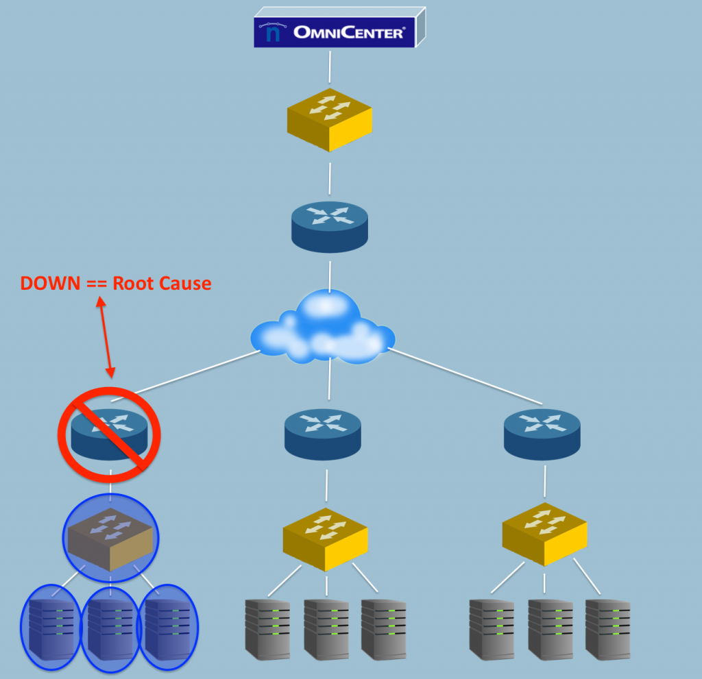 Root-Cause Analysis - Netreo Omni Center