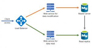 Microservices in Azure MySQL