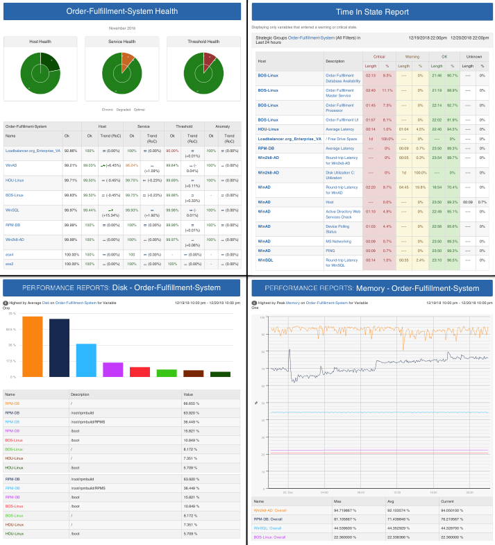 Netreo's Predictive Reports for Network or Systems Administrators