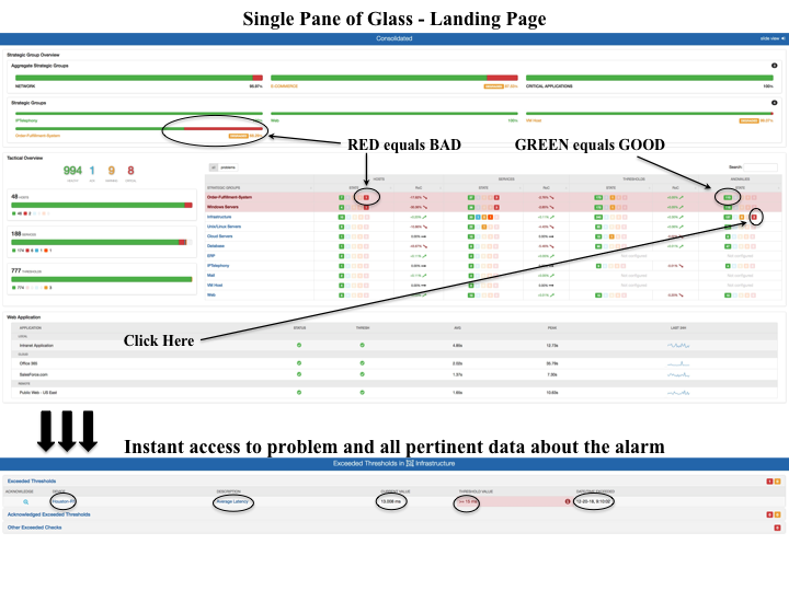 Single Pane of Glass - Landing Page