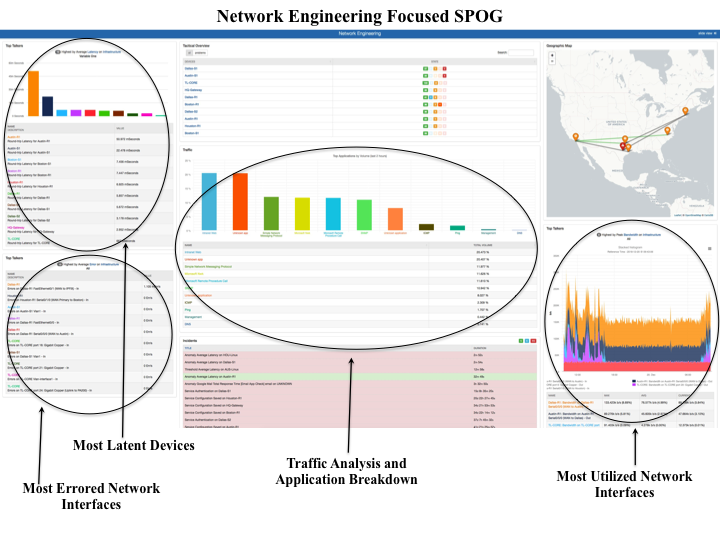 Single Pane of Glass For Network Monitoring Engeneer