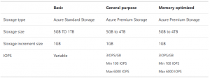 storage you provision is the amount of storage capacity available to your Azure Database for PostgreSQL